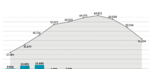 La 'hucha de las pensiones' ha menguado en más de 47.000 millones desde 2012